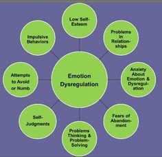 BPD - an issue of Emotional Dysregulation